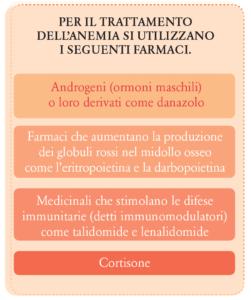 Farmaci per il trattamento dell'Anemia